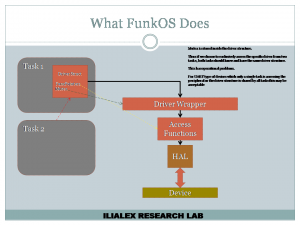 FunkOS Driver and Mutex Architecture